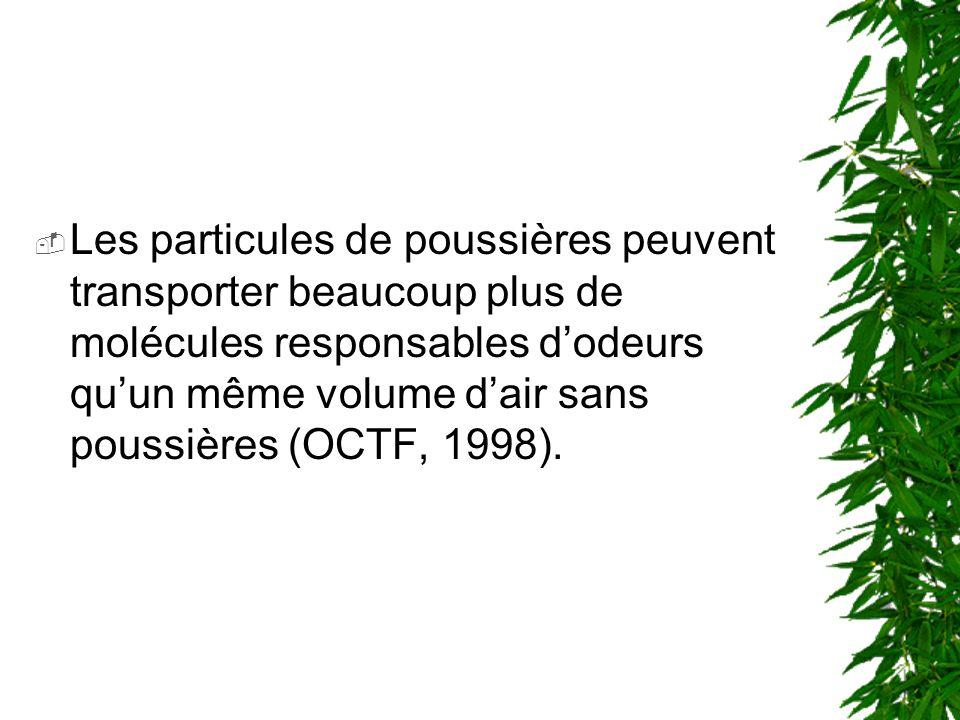 Les particules de poussières peuvent transporter beaucoup plus de molécules responsables d'odeurs qu'un même volume d'air sans poussières (OCTF, 1998).