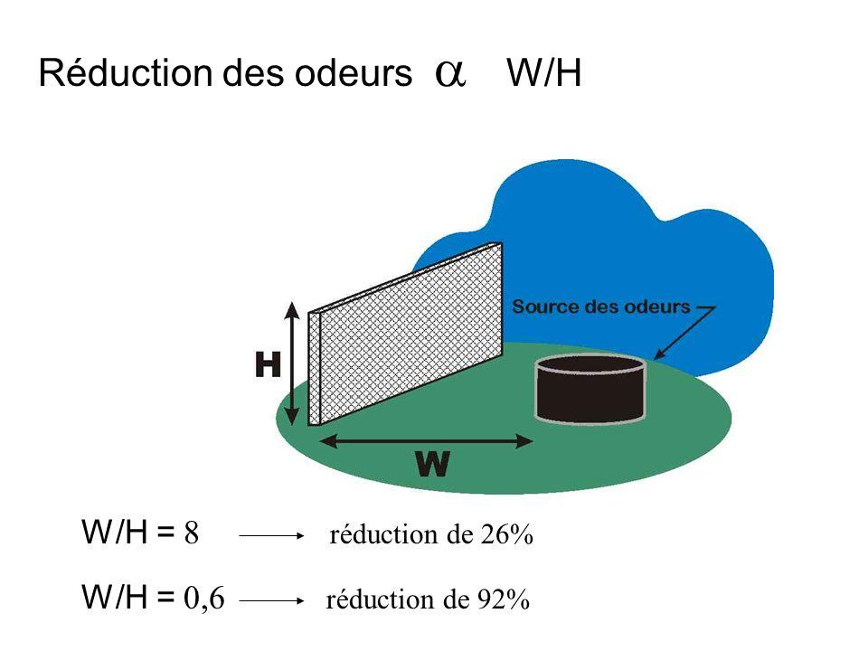 Réduction des odeurs a W/H