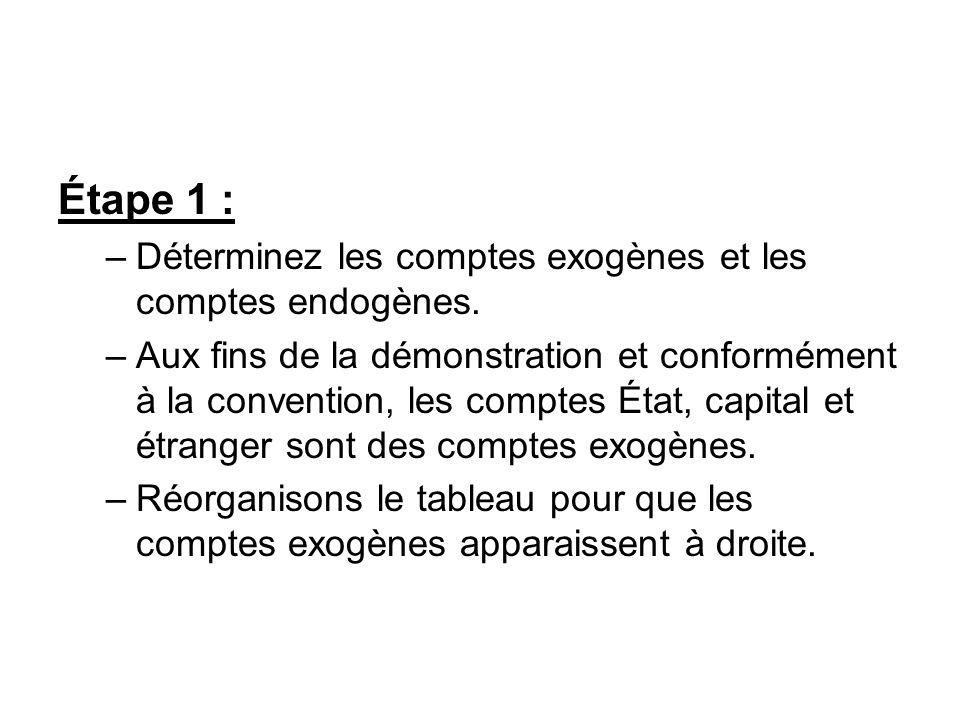 Étape 1 : Déterminez les comptes exogènes et les comptes endogènes.