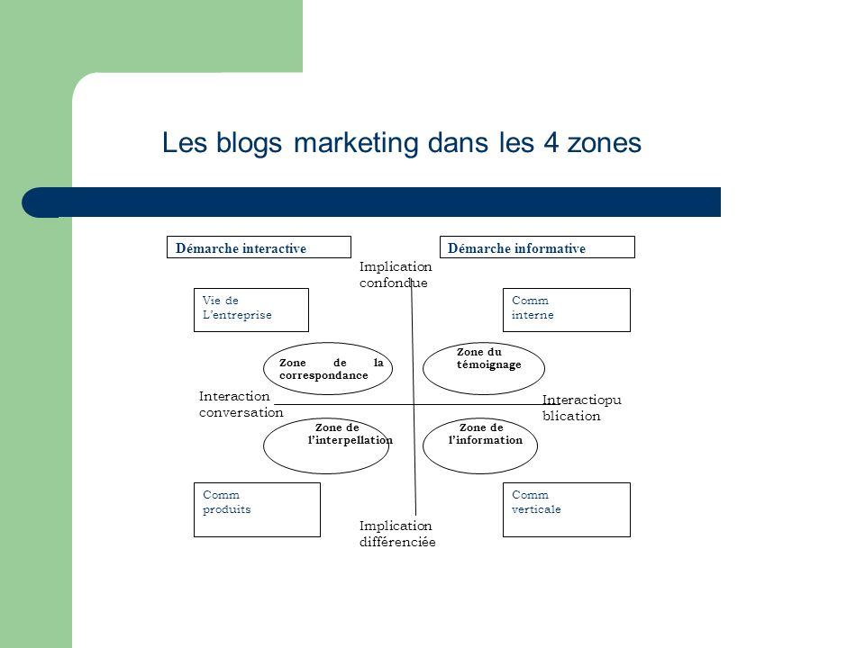 Les blogs marketing dans les 4 zones