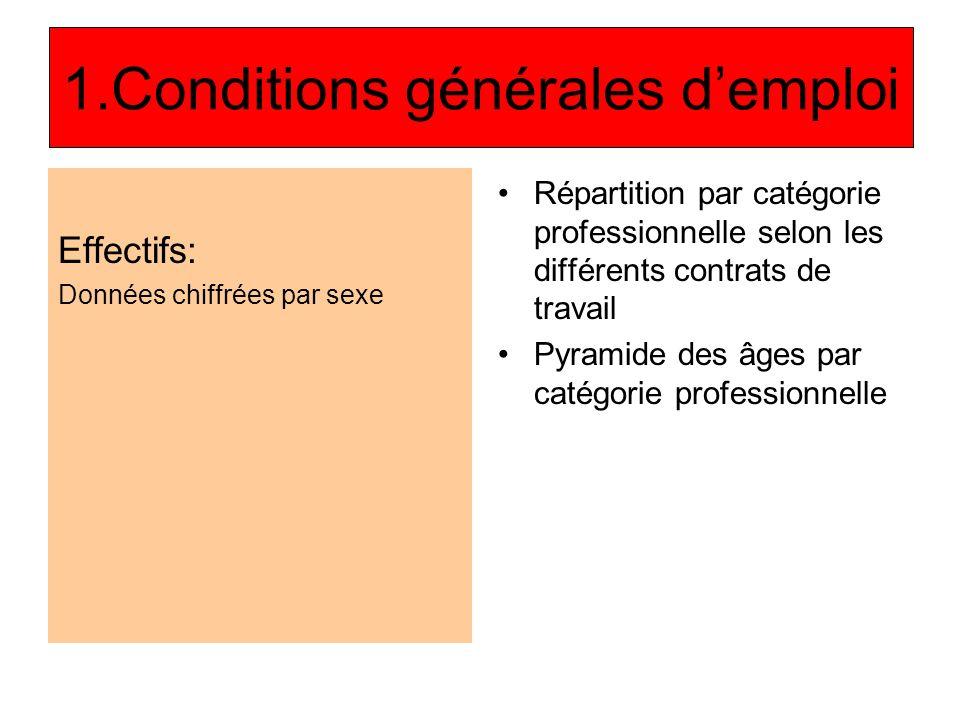 1.Conditions générales d'emploi