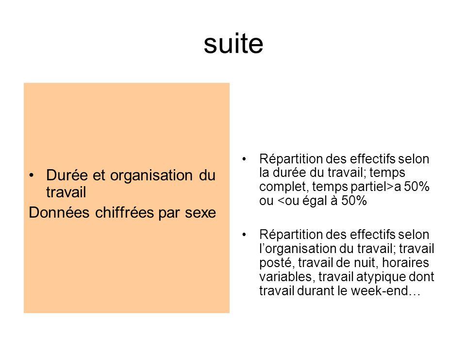 suite Durée et organisation du travail Données chiffrées par sexe