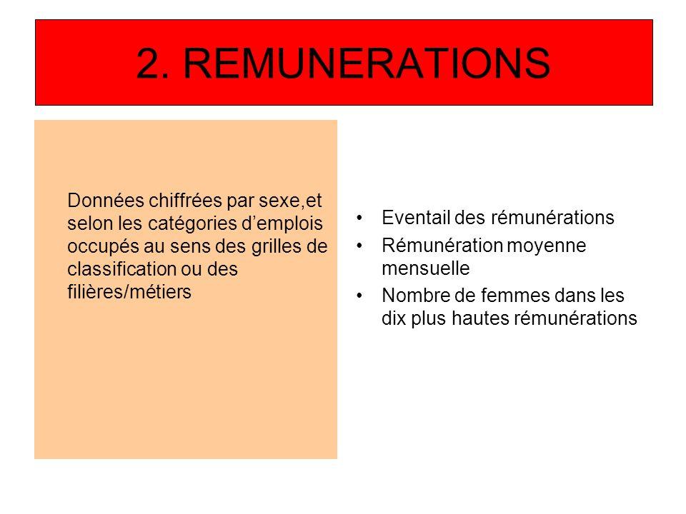 2. REMUNERATIONS Données chiffrées par sexe,et selon les catégories d'emplois occupés au sens des grilles de classification ou des filières/métiers.