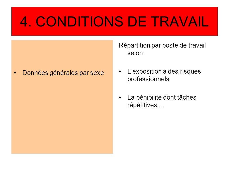 4. CONDITIONS DE TRAVAIL Répartition par poste de travail selon: