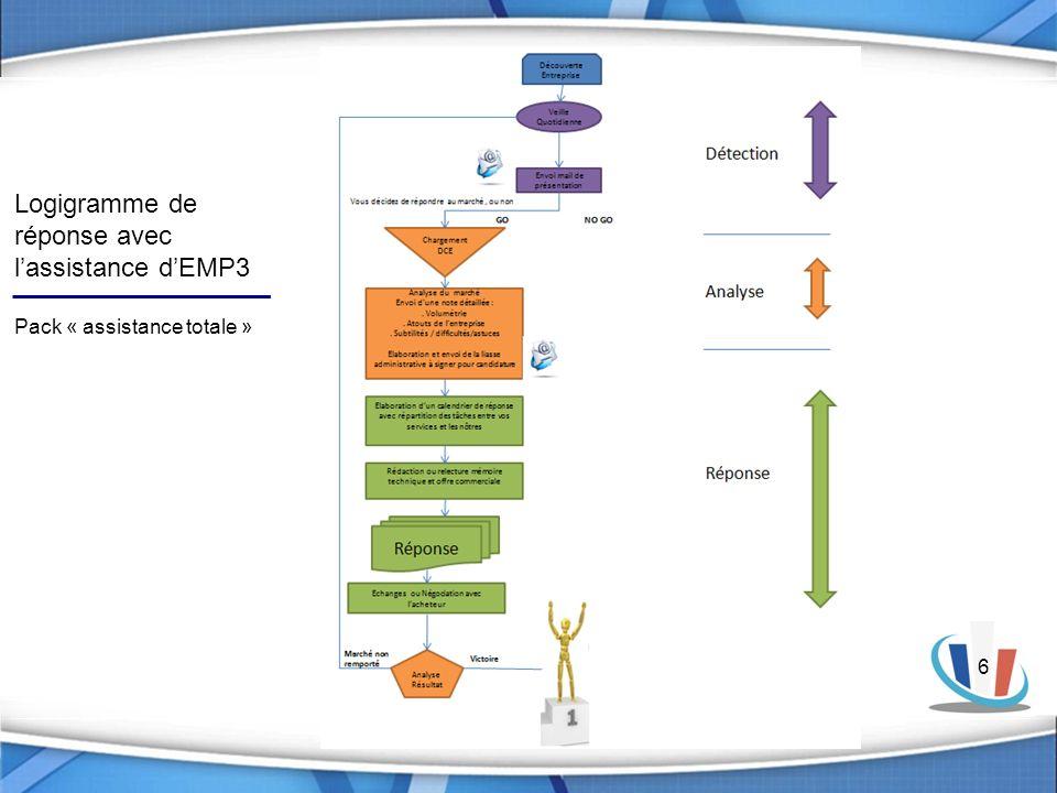 Logigramme de réponse avec l'assistance d'EMP3