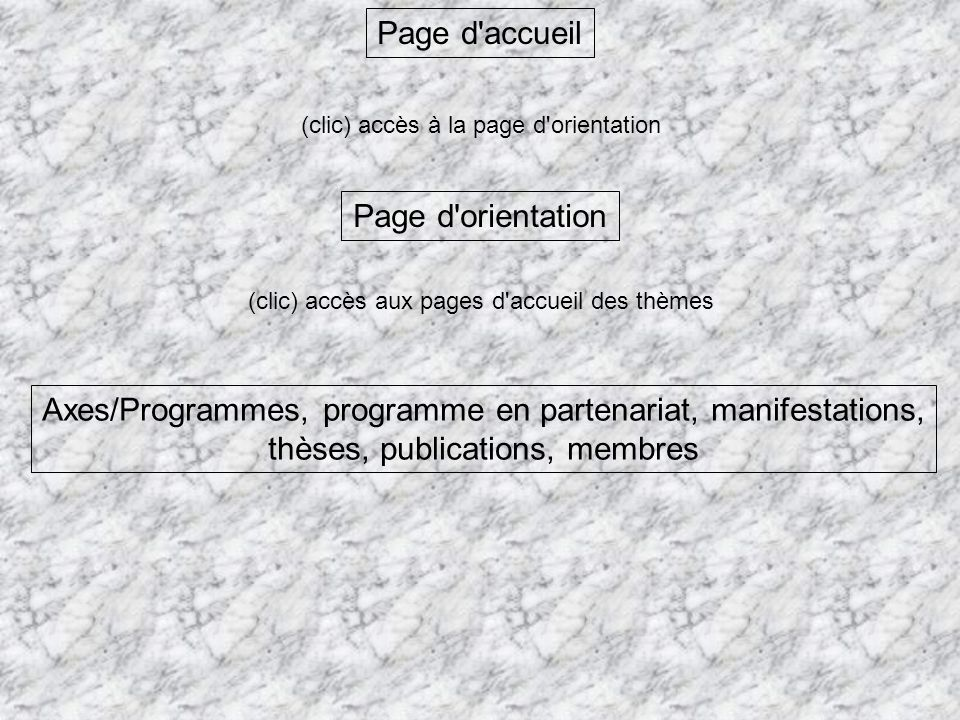 Axes/Programmes, programme en partenariat, manifestations,