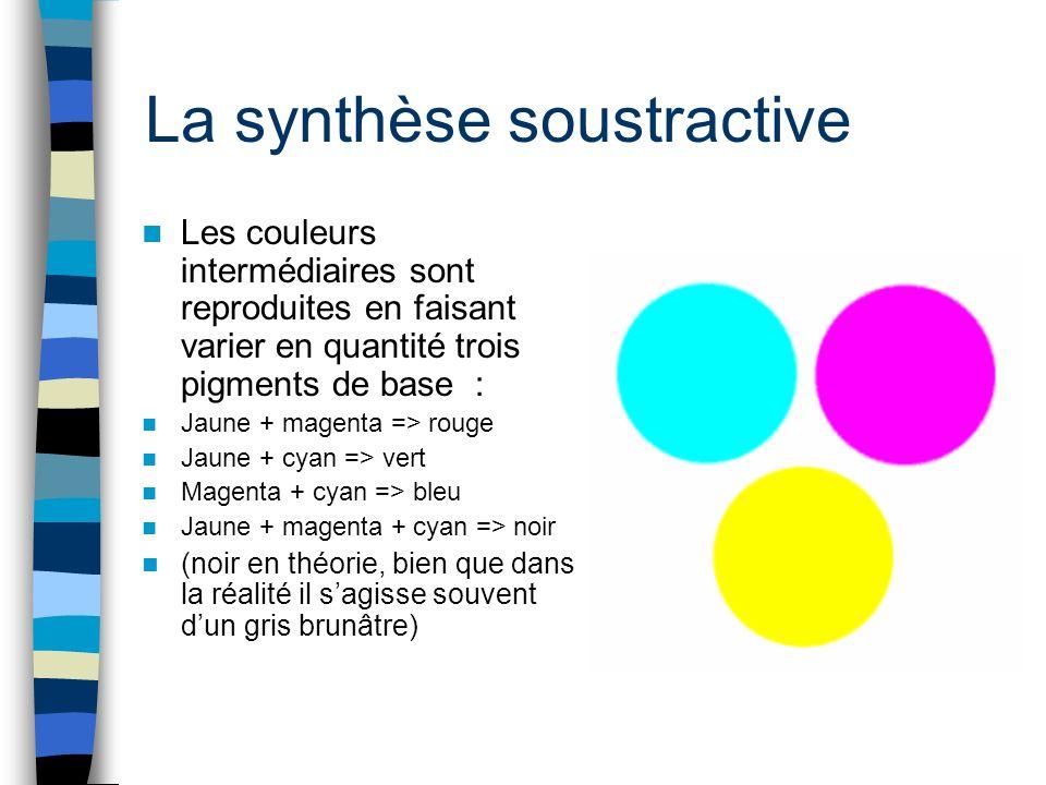 La synthèse soustractive