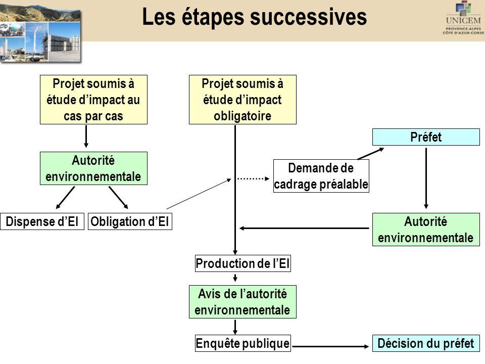 Les étapes successives