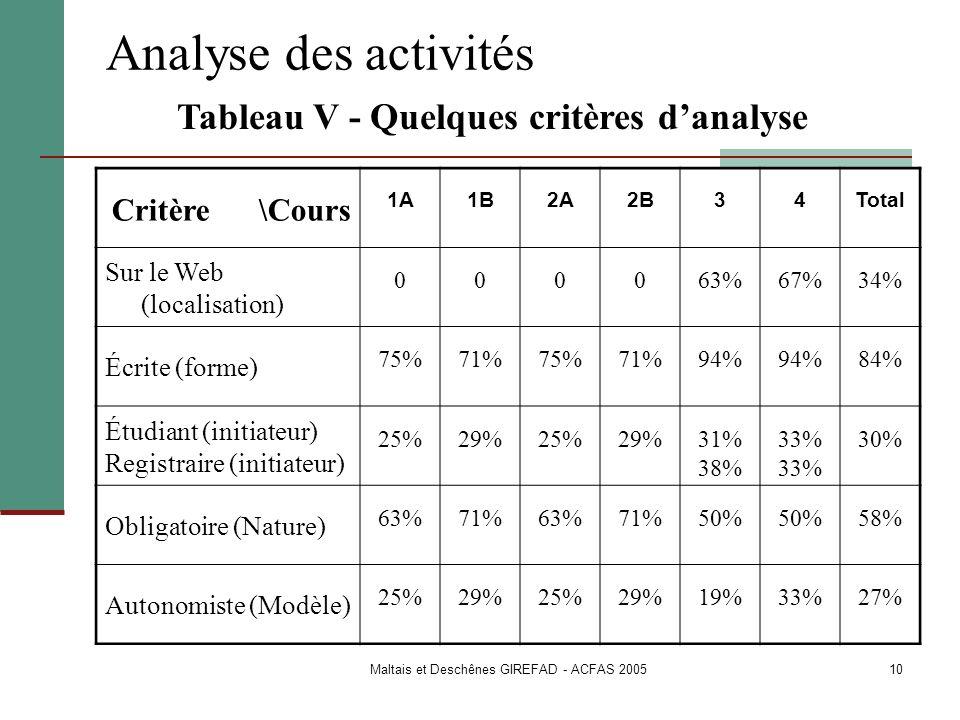 Tableau V - Quelques critères d'analyse