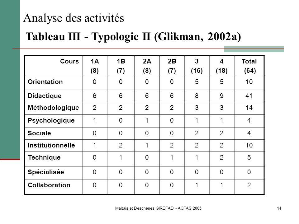 Maltais et Deschênes GIREFAD - ACFAS 2005