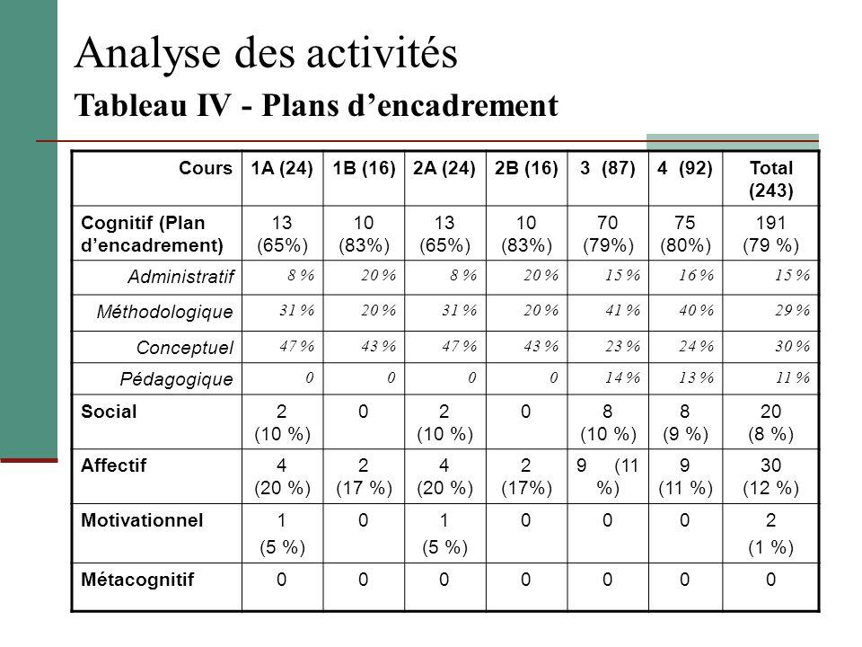 Analyse des activités Tableau IV - Plans d'encadrement Cours 1A (24)