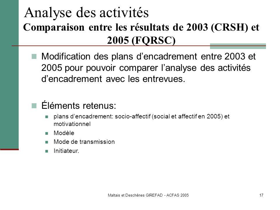 Comparaison entre les résultats de 2003 (CRSH) et 2005 (FQRSC)