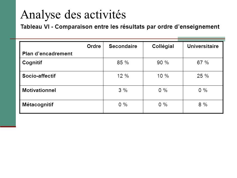 Analyse des activités Tableau VI - Comparaison entre les résultats par ordre d'enseignement. Ordre.