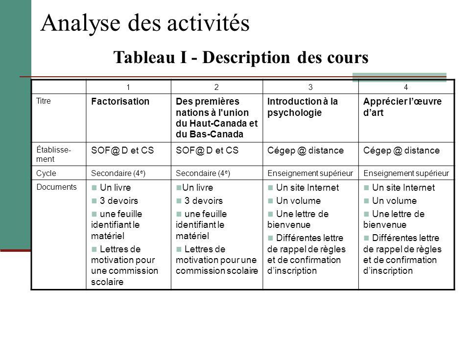 Tableau I - Description des cours