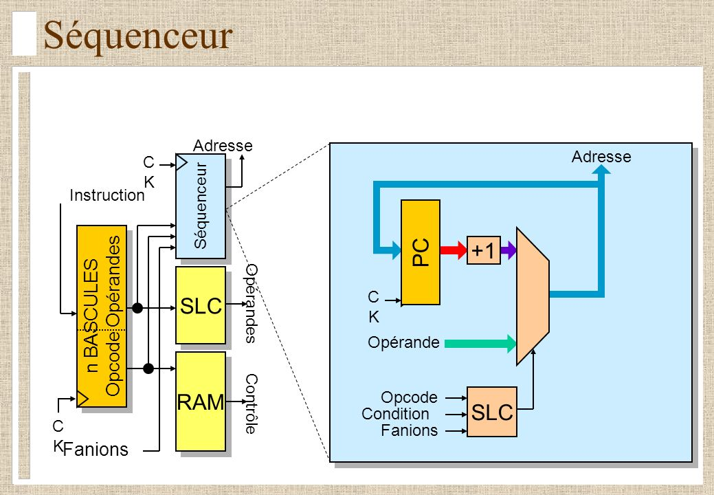 Séquenceur PC +1 SLC RAM SLC Opcode Opérandes n BASCULES Fanions
