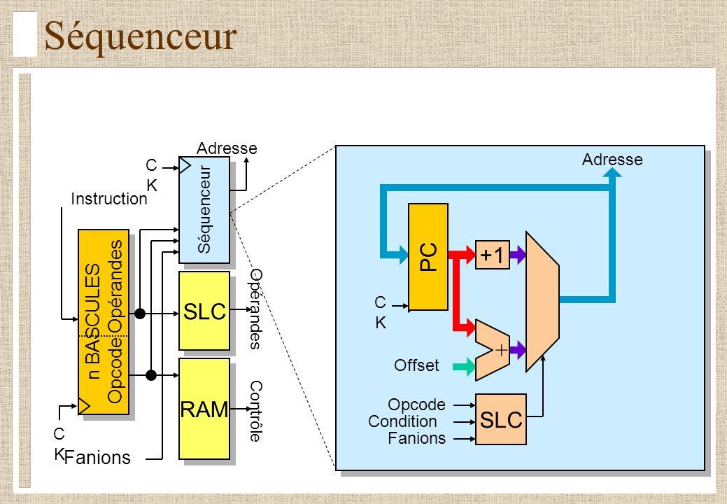 Séquenceur PC +1 SLC + RAM SLC Opcode Opérandes n BASCULES Fanions