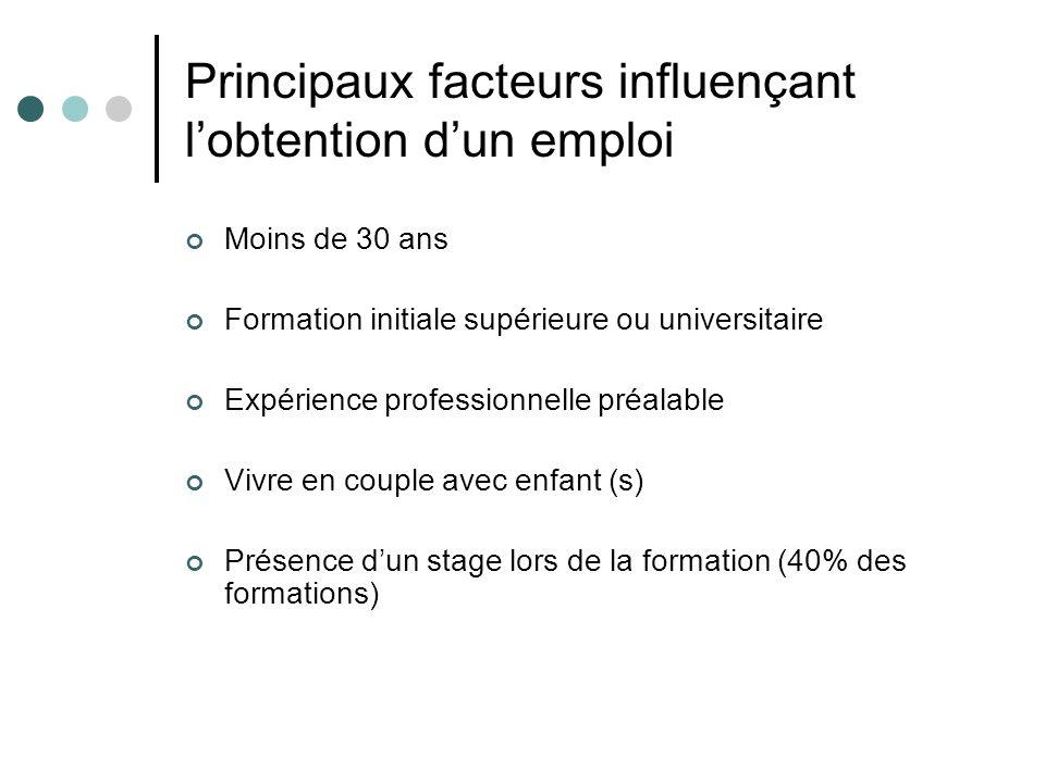 Principaux facteurs influençant l'obtention d'un emploi