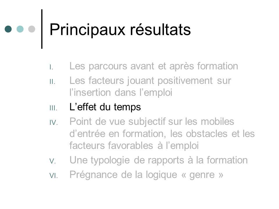 Principaux résultats Les parcours avant et après formation
