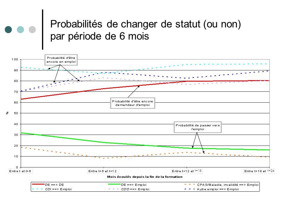 Probabilités de changer de statut (ou non) par période de 6 mois