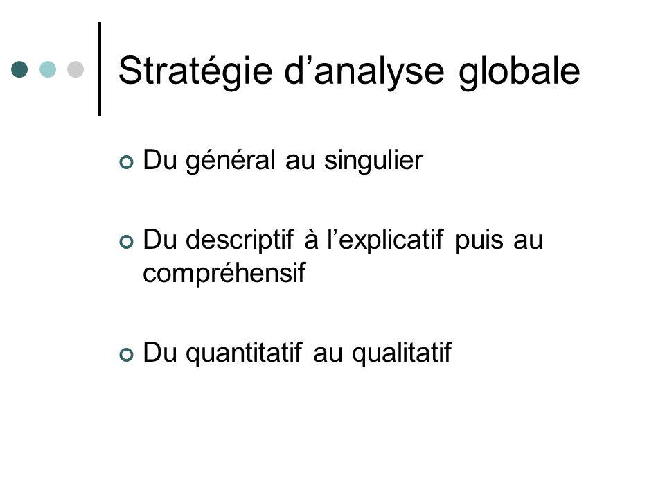 Stratégie d'analyse globale
