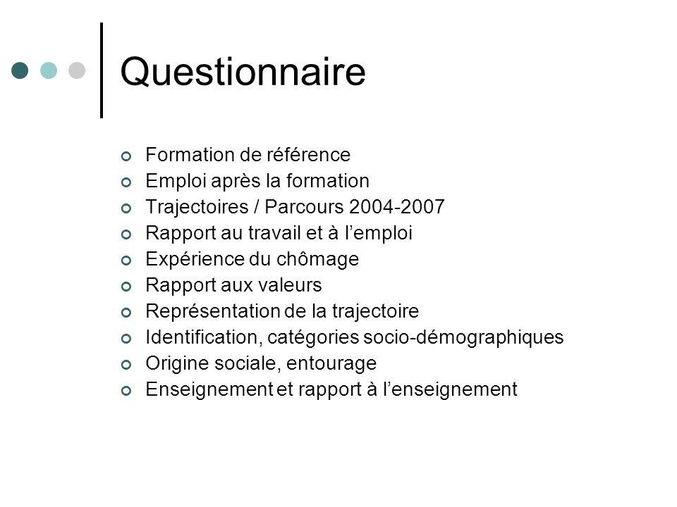 Questionnaire Formation de référence Emploi après la formation