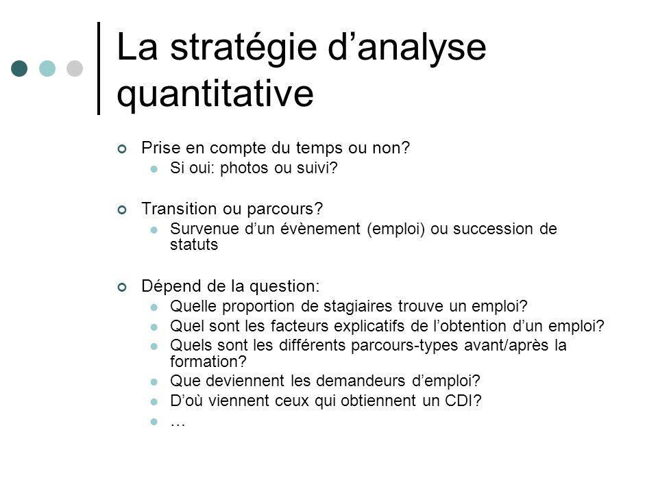 La stratégie d'analyse quantitative