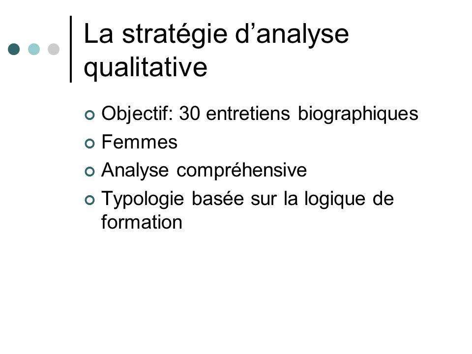 La stratégie d'analyse qualitative