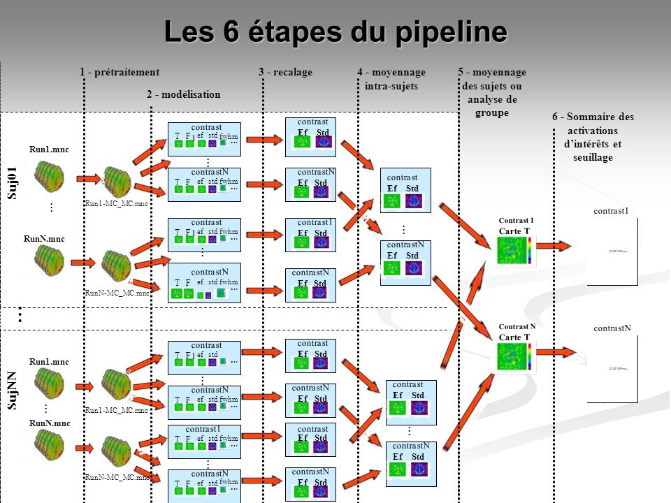 Les 6 étapes du pipeline … Suj01 SujNN 1 - prétraitement 3 - recalage