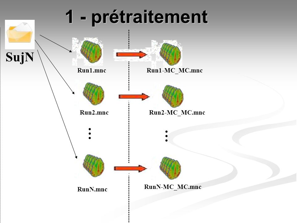 1 - prétraitement SujN … … Run1.mnc Run1-MC_MC.mnc Run2.mnc