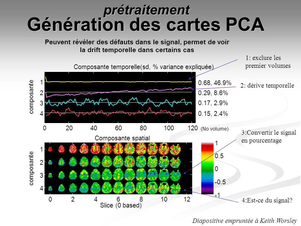 Génération des cartes PCA