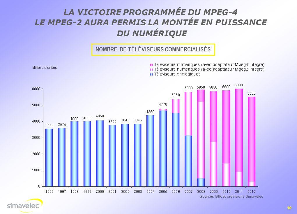 LA VICTOIRE PROGRAMMÉE DU MPEG-4
