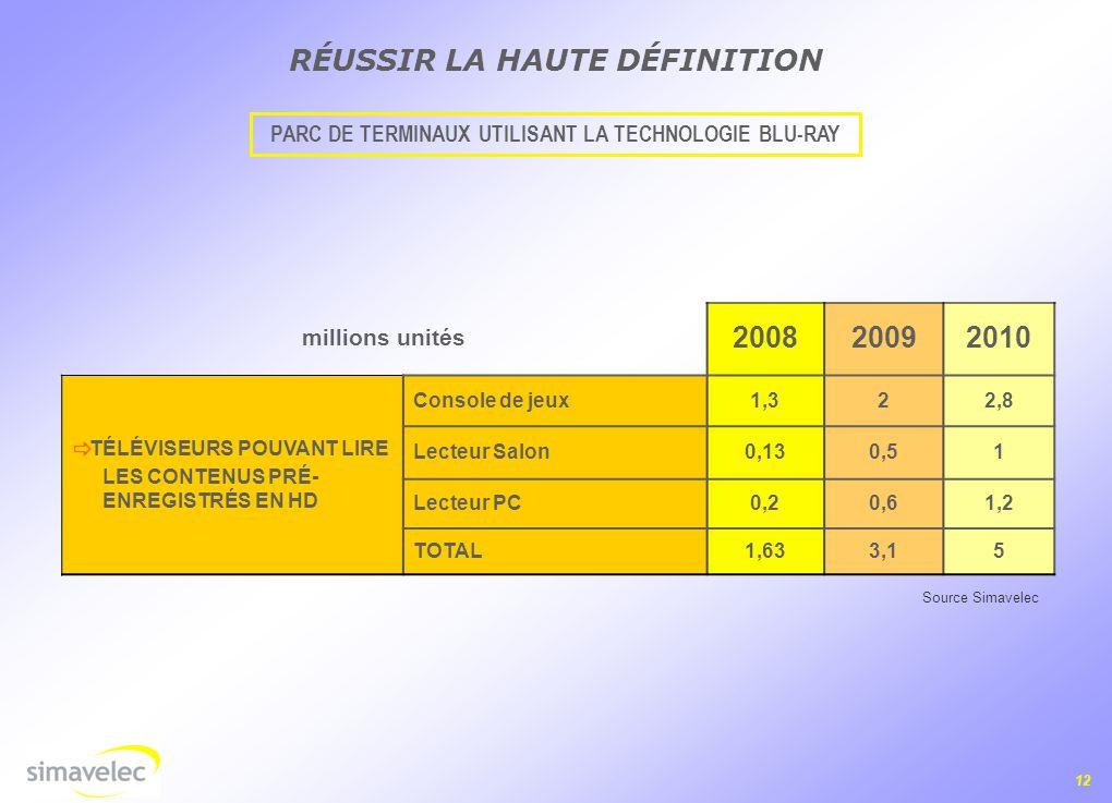 PARC DE TERMINAUX UTILISANT LA TECHNOLOGIE BLU-RAY