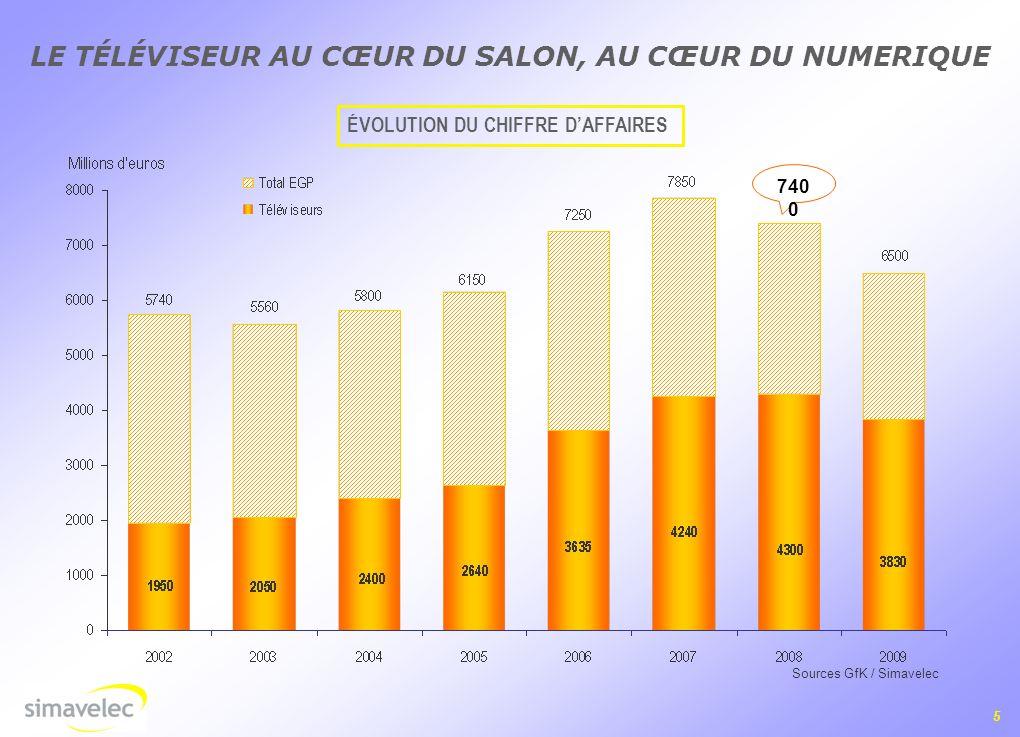 LE TÉLÉVISEUR AU CŒUR DU SALON, AU CŒUR DU NUMERIQUE