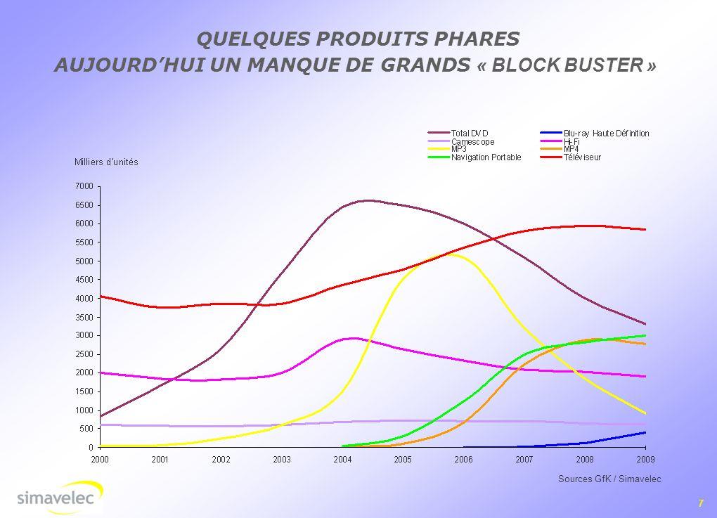 QUELQUES PRODUITS PHARES