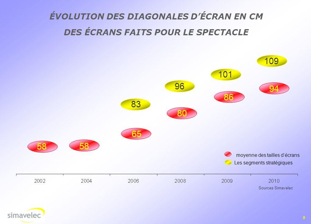 109 101 96 94 86 83 80 65 58 58 ÉVOLUTION DES DIAGONALES D'ÉCRAN EN CM