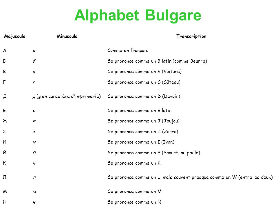 Alphabet Bulgare Majuscule Minuscule Transcription A а