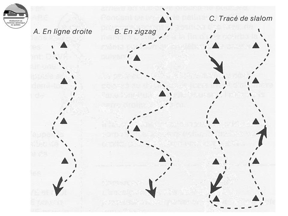 Différents tracés pour le slalom