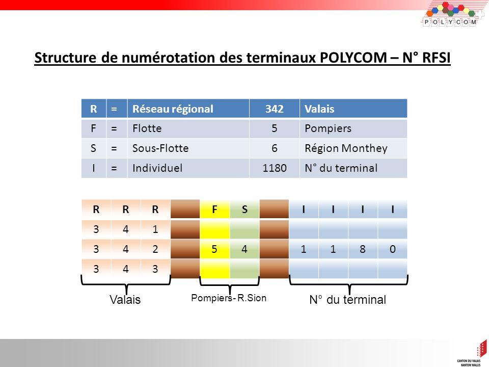Structure de numérotation des terminaux POLYCOM – N° RFSI