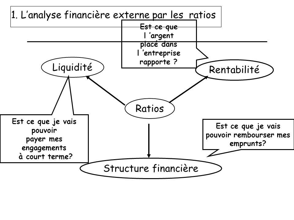 1. L'analyse financière externe par les ratios
