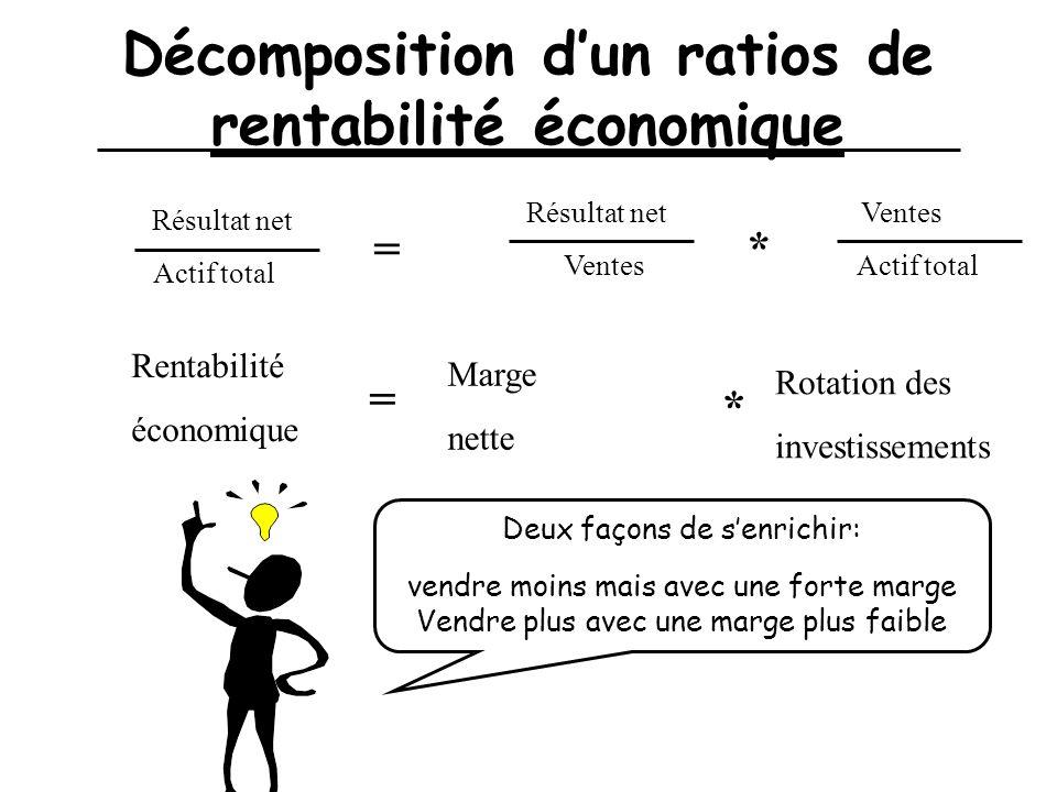 Décomposition d'un ratios de rentabilité économique