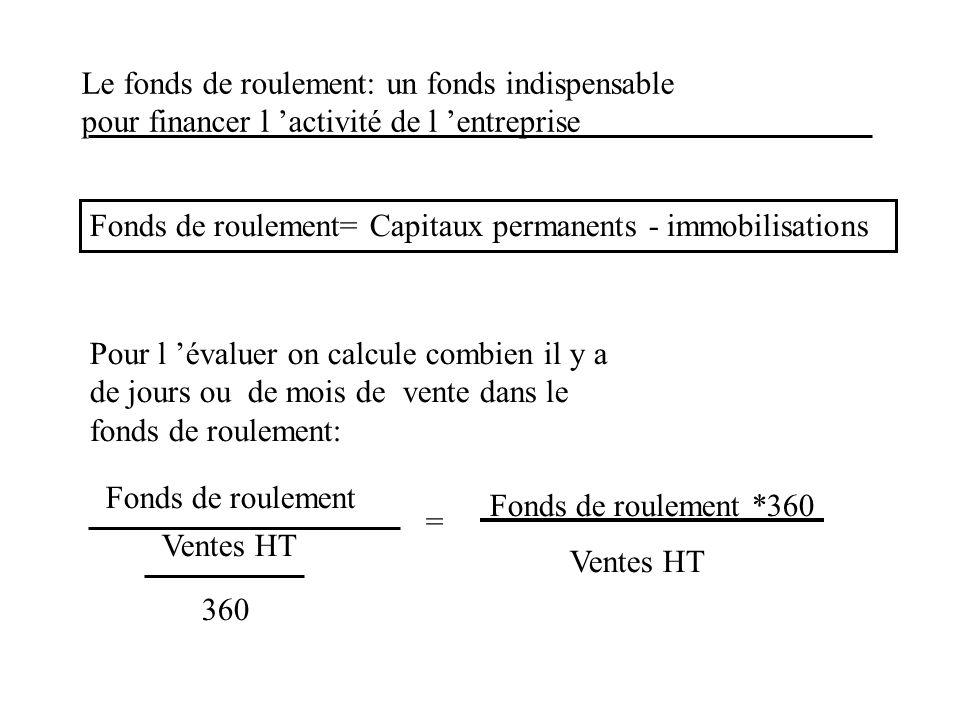 Le fonds de roulement: un fonds indispensable pour financer l 'activité de l 'entreprise