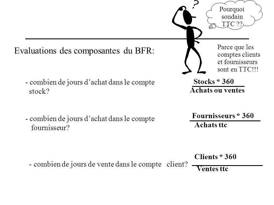 Evaluations des composantes du BFR: