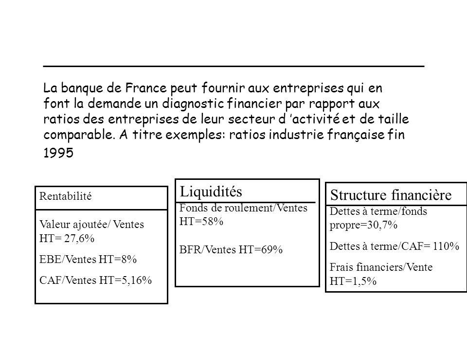 Liquidités Fonds de roulement/Ventes HT=58% BFR/Ventes HT=69%
