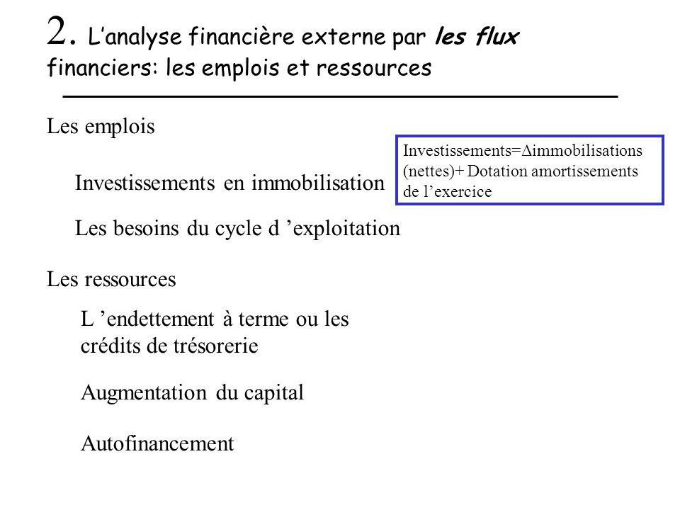 2. L'analyse financière externe par les flux financiers: les emplois et ressources