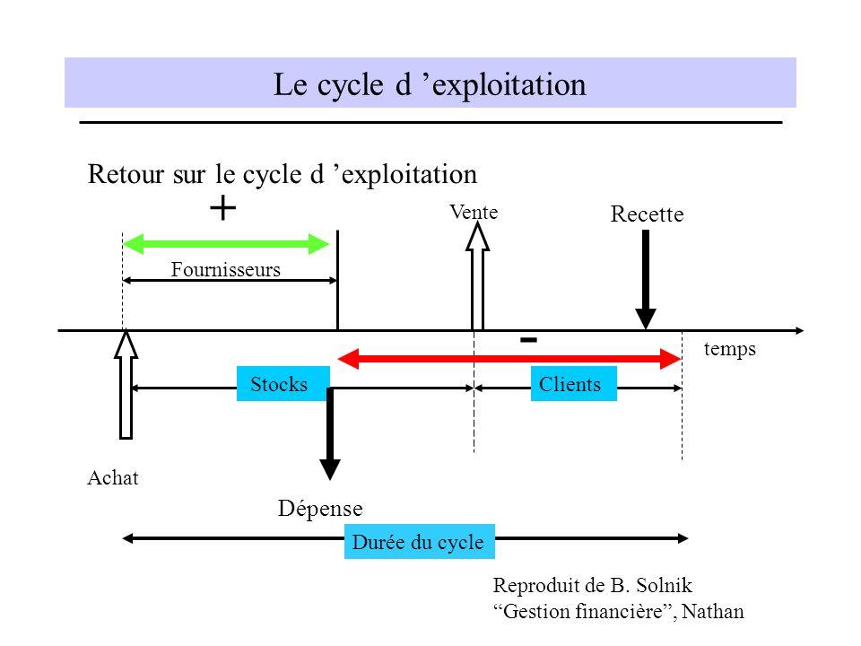 Le cycle d 'exploitation