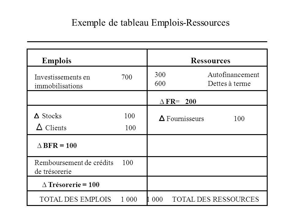 Exemple de tableau Emplois-Ressources