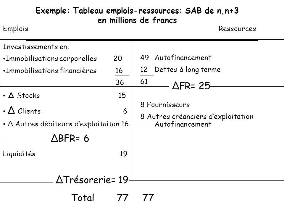 ΔFR= 25 ΔBFR= 6 ΔTrésorerie= 19 Total 77 77
