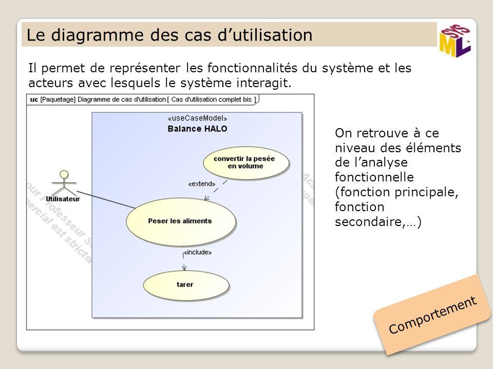Le diagramme des cas d'utilisation