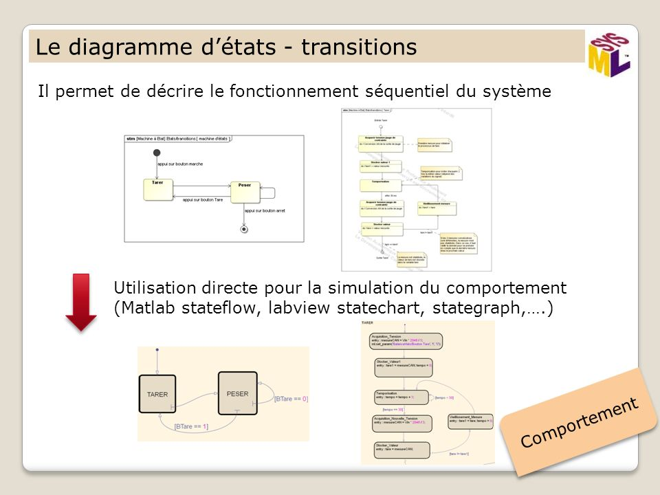 Le diagramme d'états - transitions