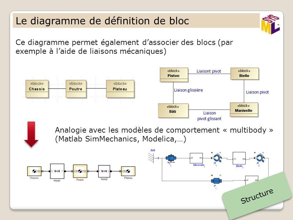 Le diagramme de définition de bloc